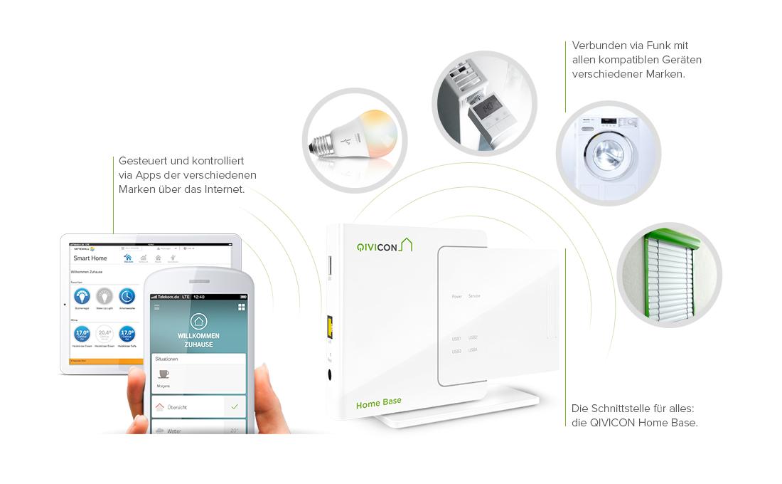 qivicon eine smart home plattform mit breitem. Black Bedroom Furniture Sets. Home Design Ideas