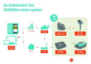 GARDENA smart system_Grafik