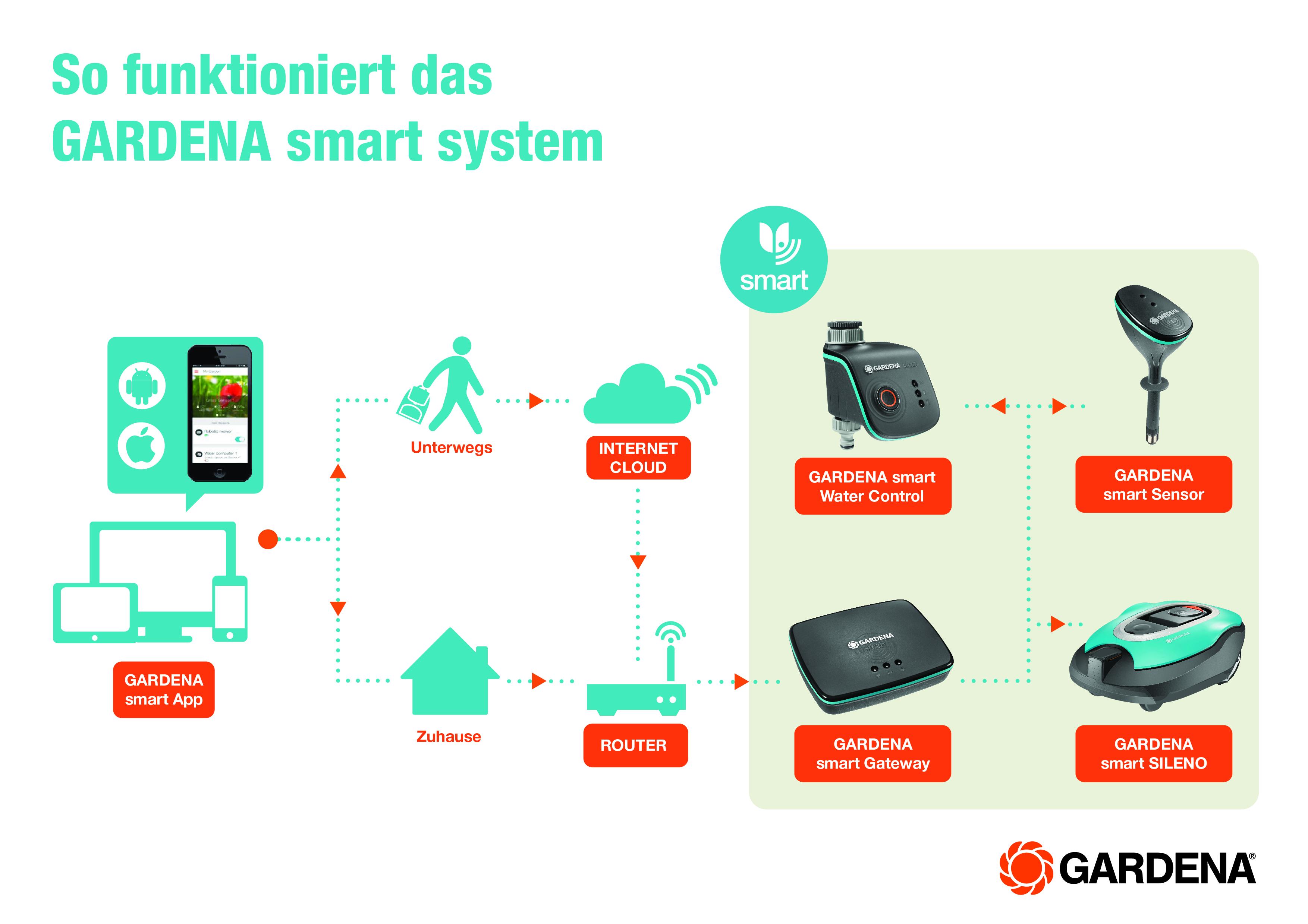Das Neue Gardena Smart System Wenn Die Gartenpflege Smart Wird